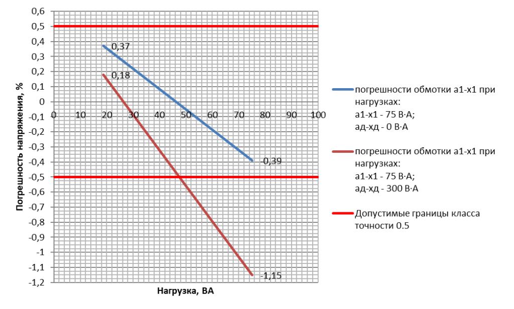 Погрешность напряжения основной вторичной обмотки трансформатора напряжения ЗНОЛП-НТЗ-10-10000/V3:100/V3:100/3-0.5/3Р-75/300 УХЛ2 в зависимости от нагрузки на дополнительной обмотке