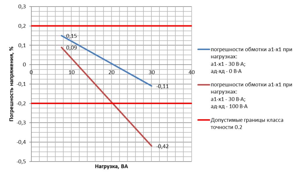 Погрешность напряжения основной вторичной обмотки трансформатора напряжения ЗНОЛП-НТЗ-10-10000/V3:100/V3:100/3-0.2/3Р-30/100 УХЛ2 в зависимости от нагрузки на дополнительной обмотке