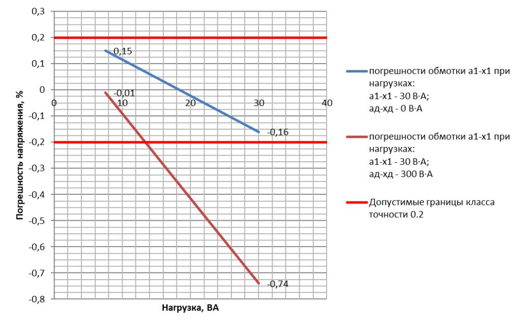 Погрешность напряжения основной вторичной обмотки трансформатора напряжения ЗНОЛП-НТЗ-10-10000/V3:100/V3:100/3-0.2/3Р-30/300 УХЛ2 в зависимости от нагрузки на дополнительной обмотке