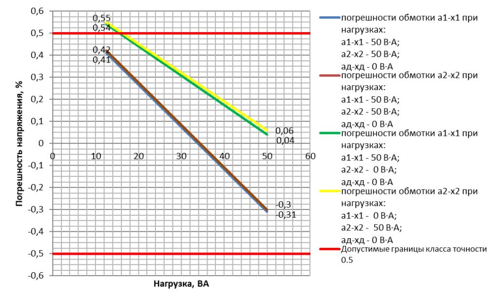 Погрешность напряжения основных вторичных обмоток трансформатора напряжения ЗНОЛП-НТЗ-10-10000/V3:100/V3:100/V3:100/3-0.5/0.5/3Р-50/50/100 УХЛ2 в зависимости от наличия нагрузки на соседней обмотке