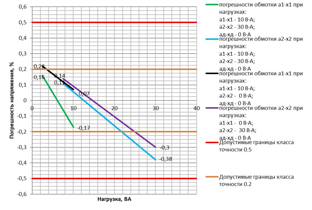Погрешность напряжения основных вторичных обмоток трансформатора напряжения ЗНОЛП-НТЗ-10-10000/V3:100/V3:100/V3:100/3-0.2/0.5/3Р-10/30/100 УХЛ2 в зависимости от наличия нагрузки на соседней обмотке